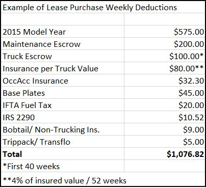 Example Table of Lease Purchase Weekly Deductions